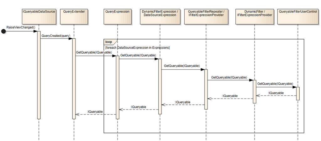 Sequence diagram showing QueryExtender interaction with Dynamic Data controls
