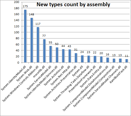 Histogram of new types count by asembly